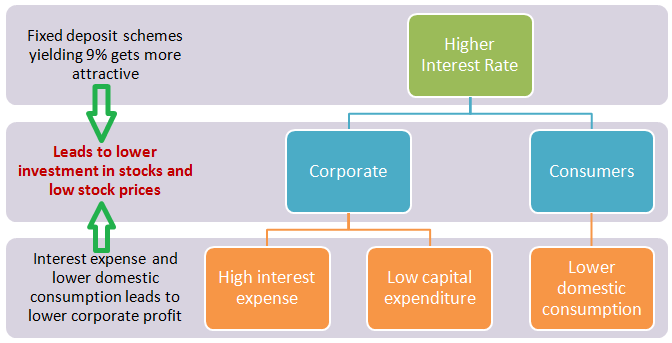 Stock Investment in High Interest Rate Scenario