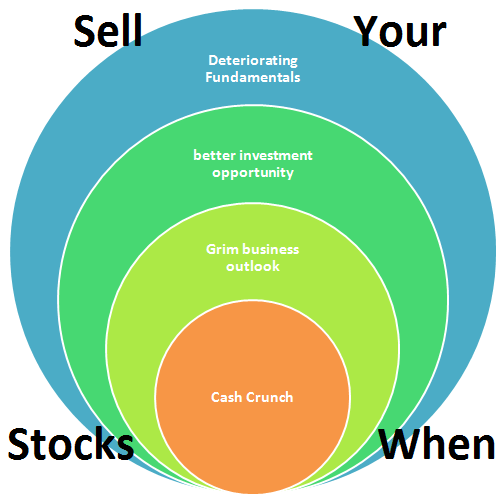 When to sell your stock